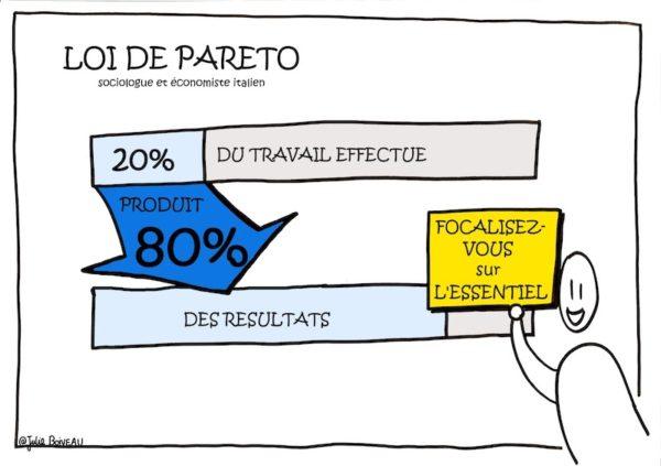 Illustration sur la loi du temps de Pareto : 20% du travail rapporte 80% des résultats